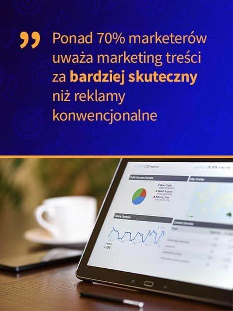 Ponad 70% marketerów uważa marketing treści za bardziej skuteczny niż reklamy konwencjonalne