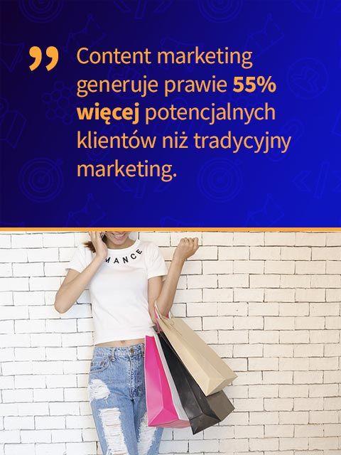 Content marketing generuje prawie 55% więcej potencjalnych klientów niż tradycyjny marketing.